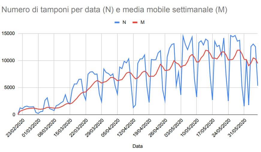 Guerra dei tamponi: Veneto contro GIMBE