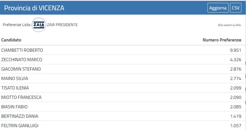 ELEZIONI – Tutte le preferenze nel Centrodestra vicentino – Le tabelle con i candidati e i voti