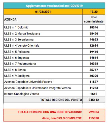 Andamento vaccinazioni in Veneto: tutti  i dati