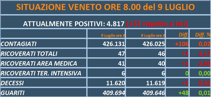 COVID VENETO – I dati di oggi: 106 contagiati (metà nel Veronese), 1 decesso, leggero aumento dei ricoveri
