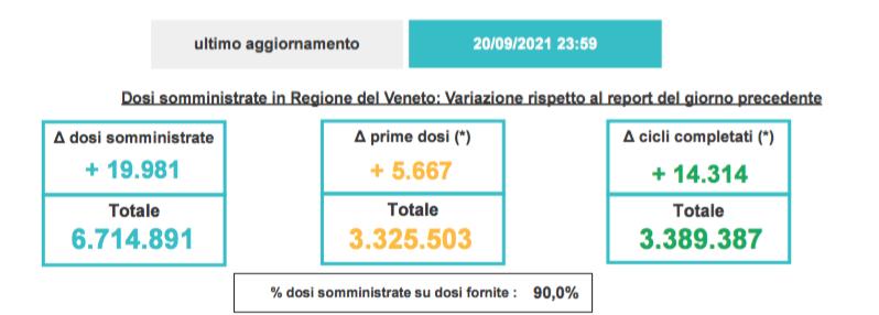 Volano i vaccini in Veneto: ieri quasi 20mila dosi somministrate