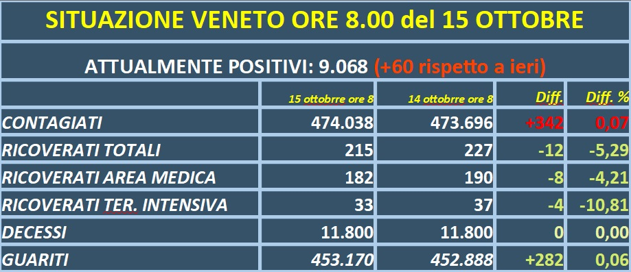 COVID VENETO: +342 contagi, in calo i ricoveri: a Vicenza l'ospedale con più ricoverati del Veneto
